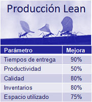 Produccion Lean